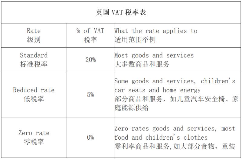 英国VAT税率表.png
